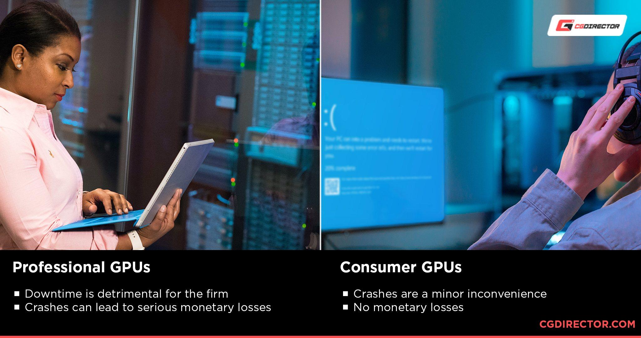 GPU Performance and reliability
