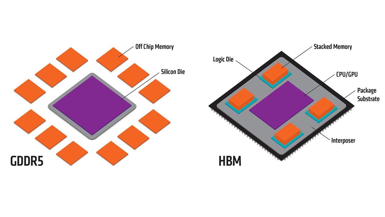 Memory location on GDDR5 vs HBM