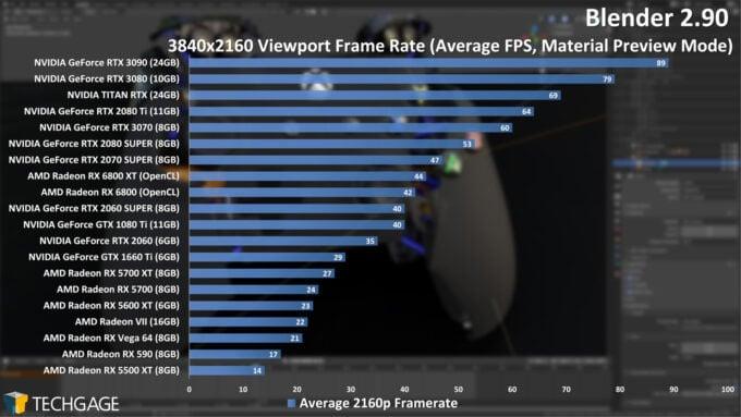 Blender Performance Benchmark in Viewport at 4K Resolution