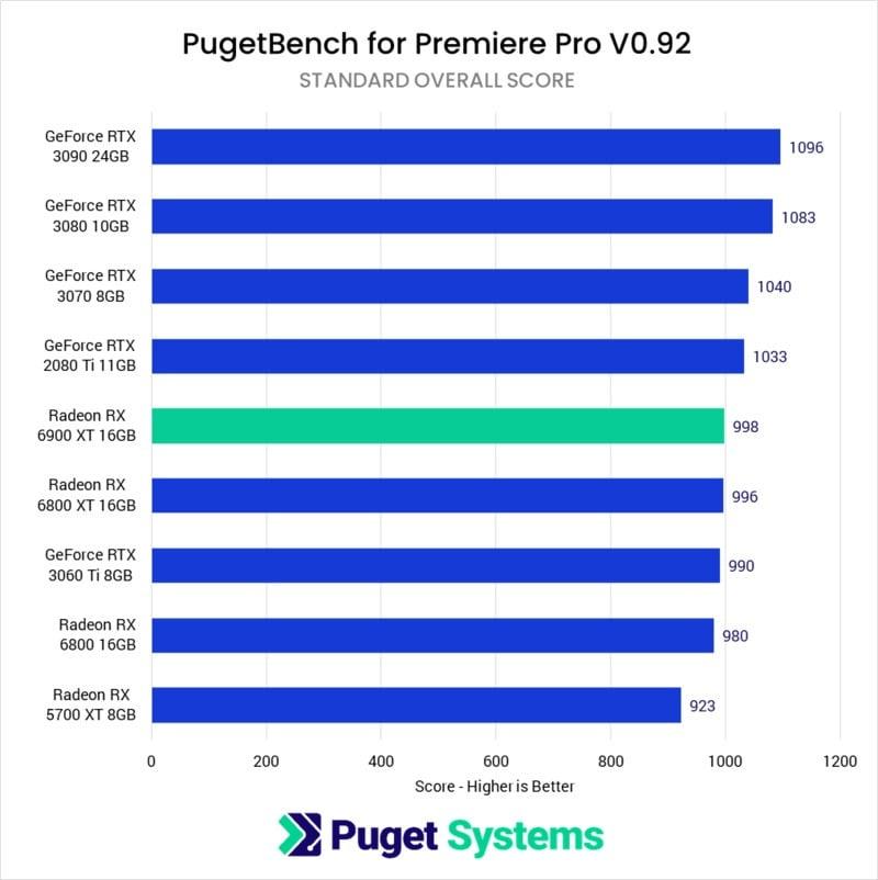 Premiere Pro GPU Comparison