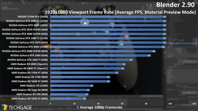 Blender Viewport FPS Performance Benchmark at 2K Resolution on different Graphics Cards