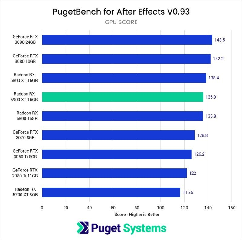 After Effects GPU Benchmark Performance Chart