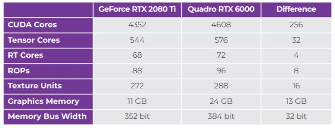Table with Quadro and GeForce GPUs compared