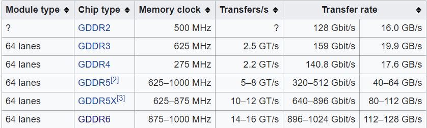 GDDR VRAM Memory Clocks and Transfer rates