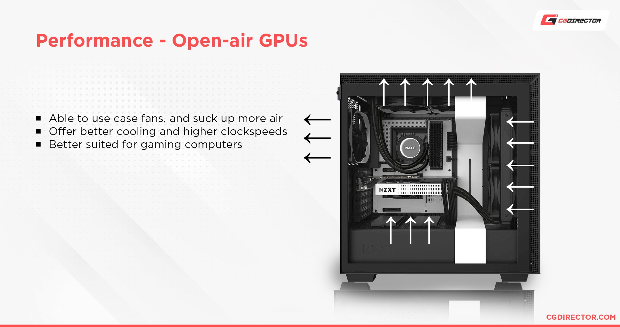 Airflow Case Performance for Open air cooled Graphics Cards