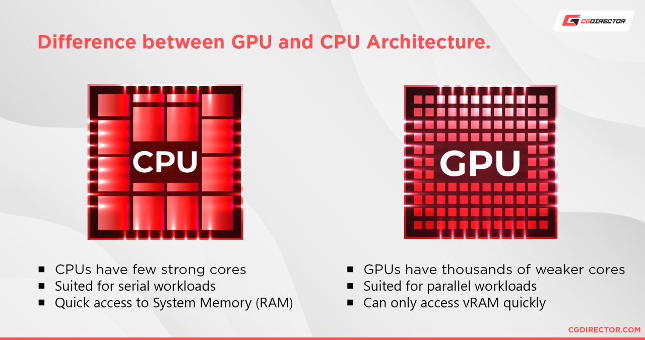 CPU vs GPU rendering - which should you choose