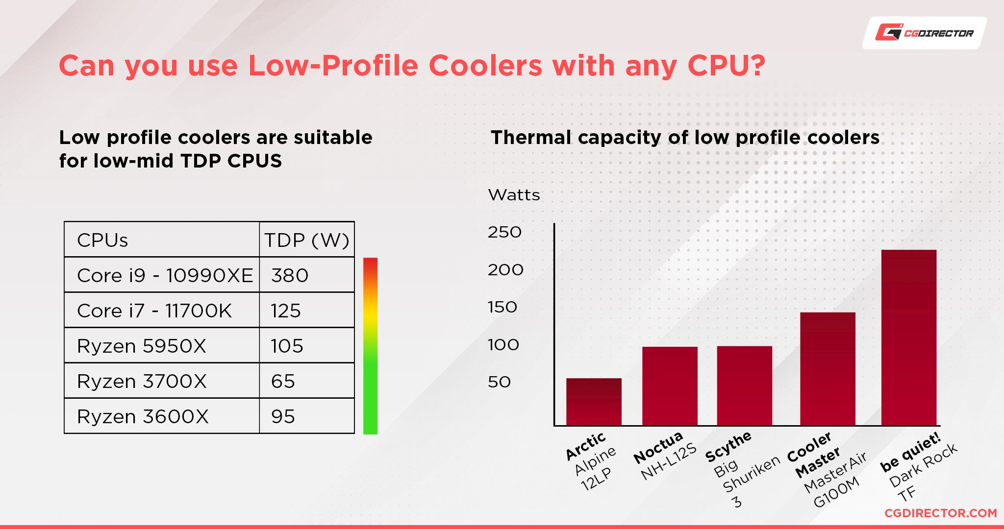 Can you use Low-Profile Coolers with any CPU