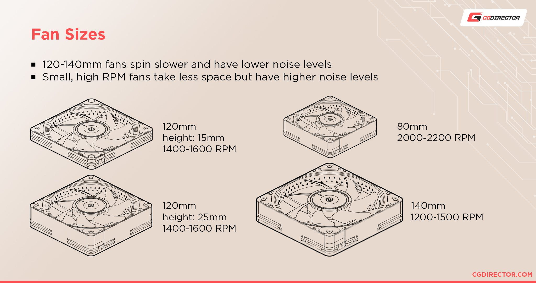Fan speed and noise levels