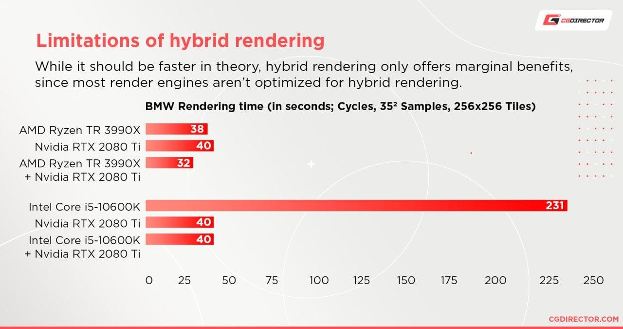 Limitations of Hybrid rendering 2