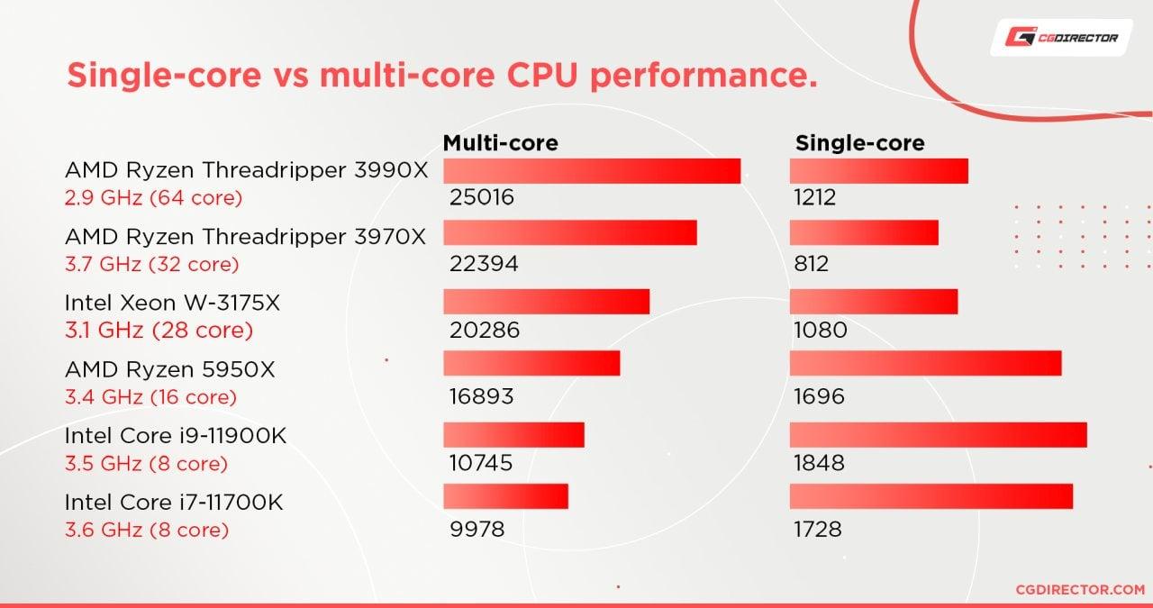 Single-core vs multi-core performance