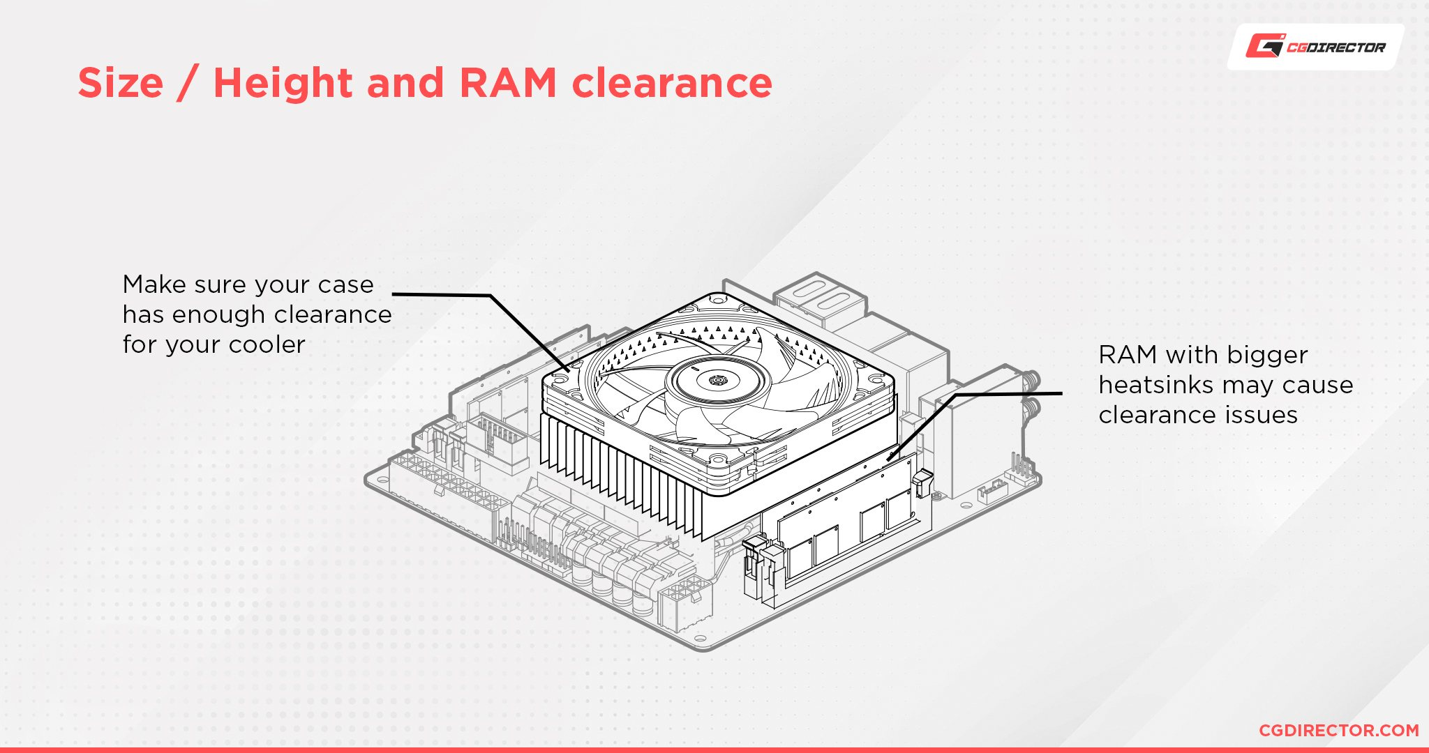 CPU Coolers: Size Height and RAM clearance