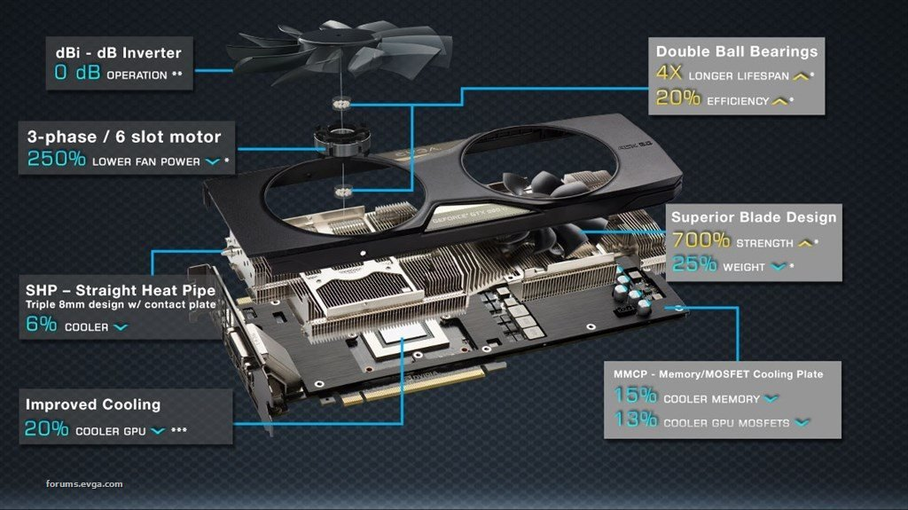 Elements of an open air cooled GPU Graphics Card