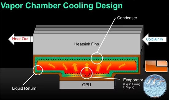 Visual Explanation of how a Vapor Chamber works