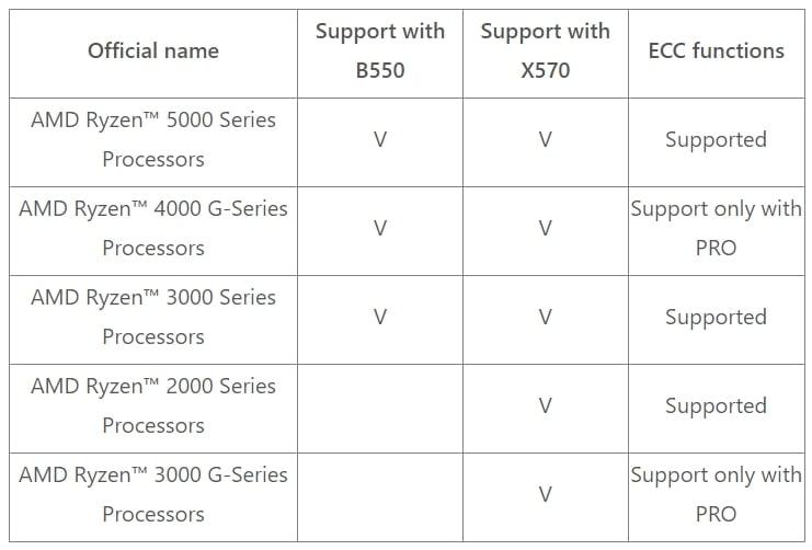 AMD Ryzen ECC Memory Support
