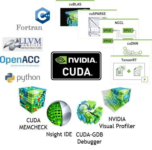 CUDA Technology and Ecosystem