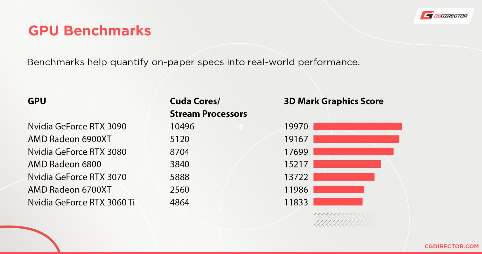 GPU Benchmarks - AMD and Nvidia GPUs listed by performance