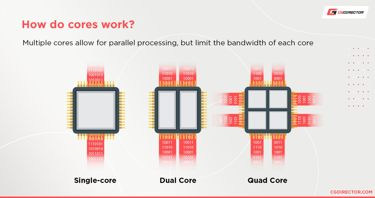 How do cores work - Bandwidth limiting with added cores