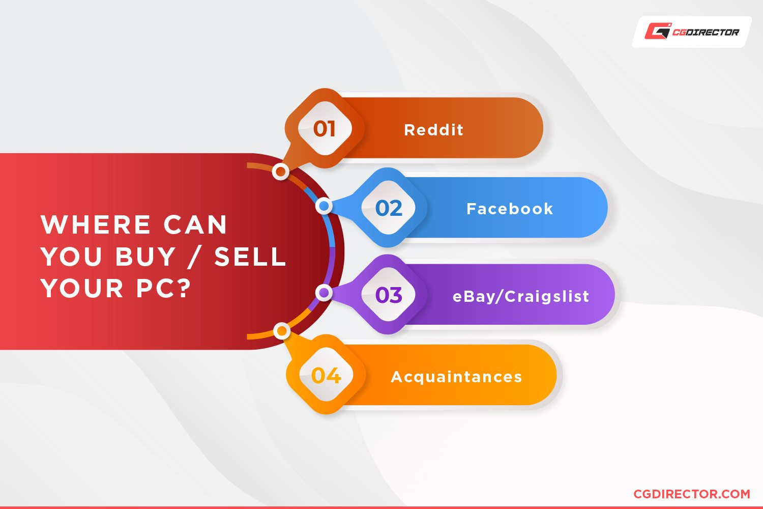Where to buy - sell your pc