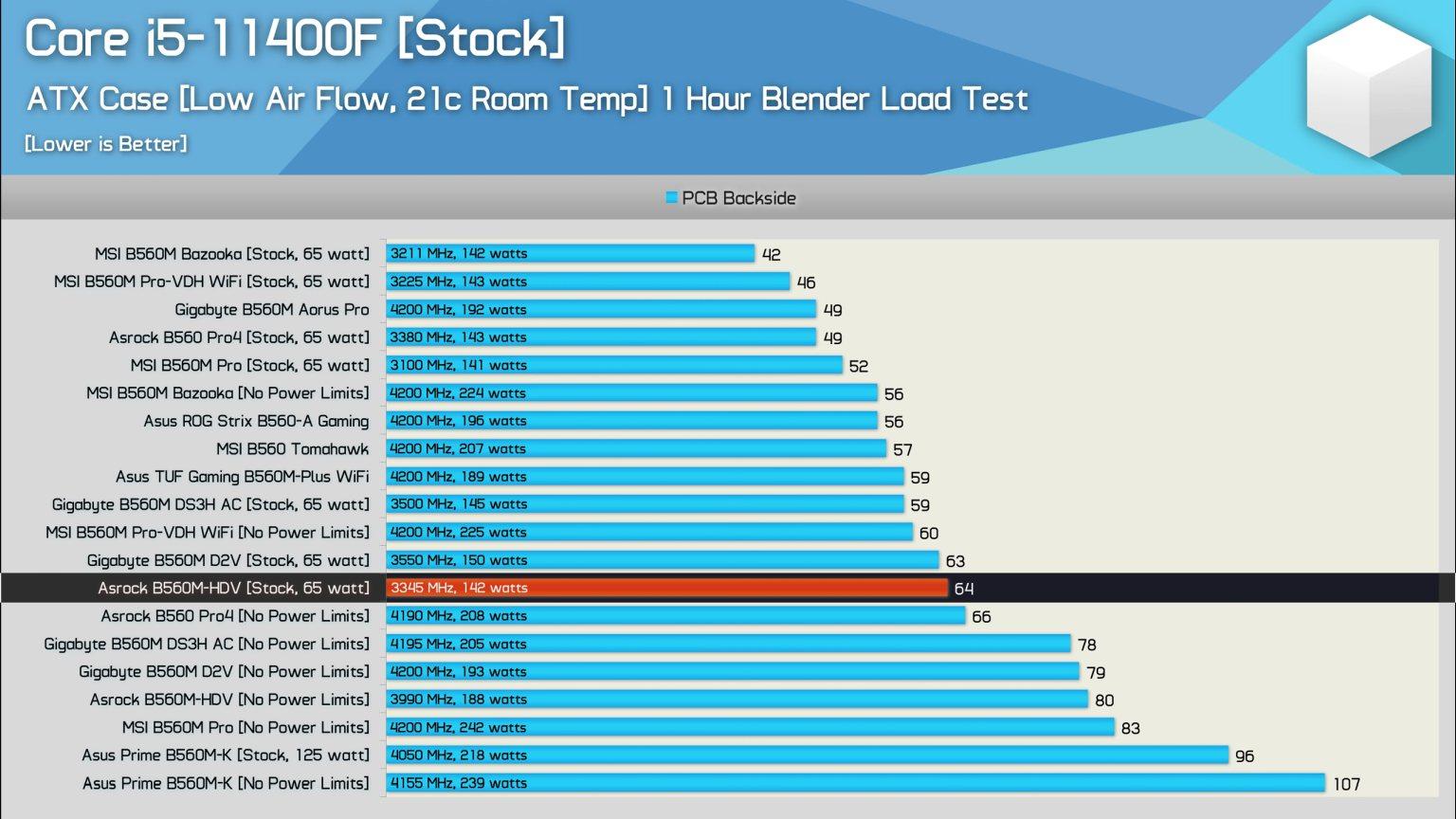 Core i5 11400f ATX Case Benchmark