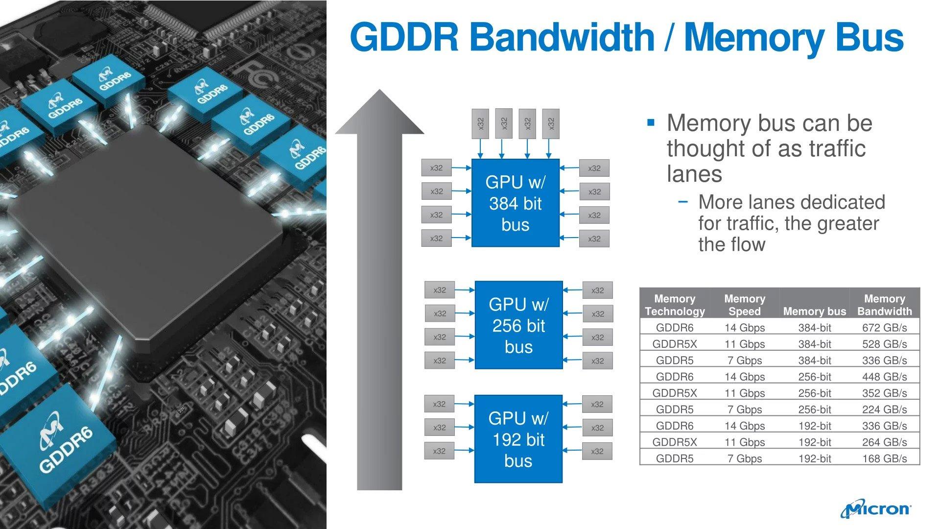 GDDR5(X) to GDDR6