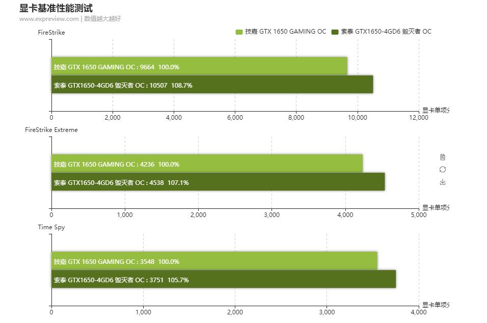 GDDR5 vs GDDR6 Performance Benchmarks on Nvidia GTX 1650