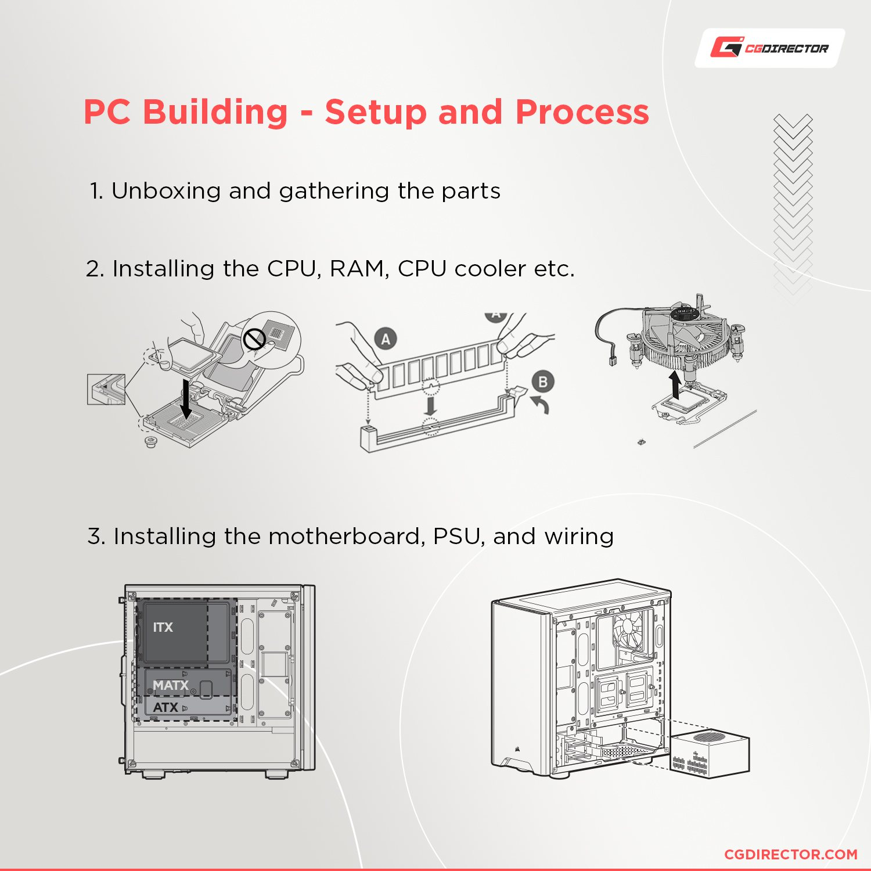 PC build time line