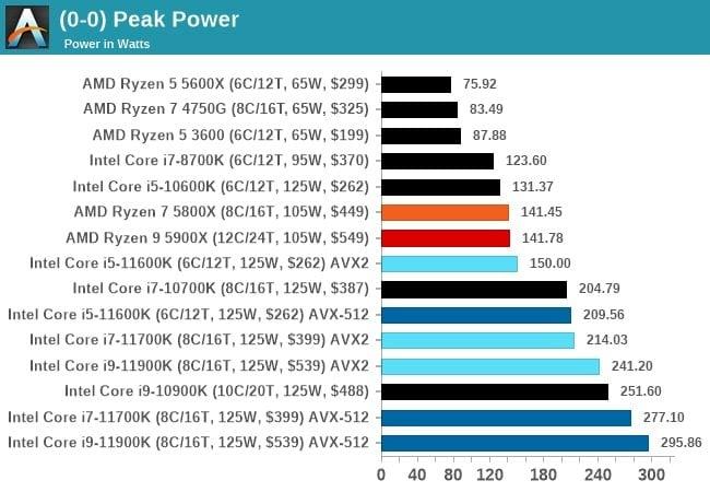 Peak Power Draw on Intel 11th gen CPUs 11900k
