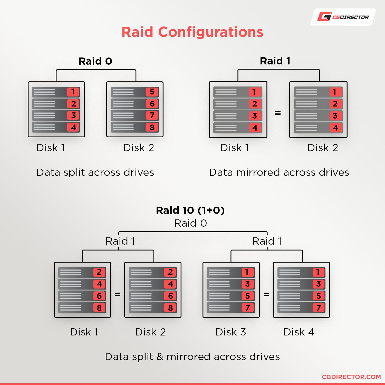 Raid Configurations