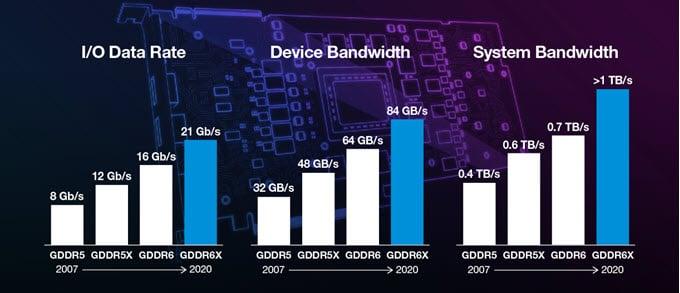 GDDR5 vs GDDR5X vs GDDR6 vs GDDR6x comparison overview