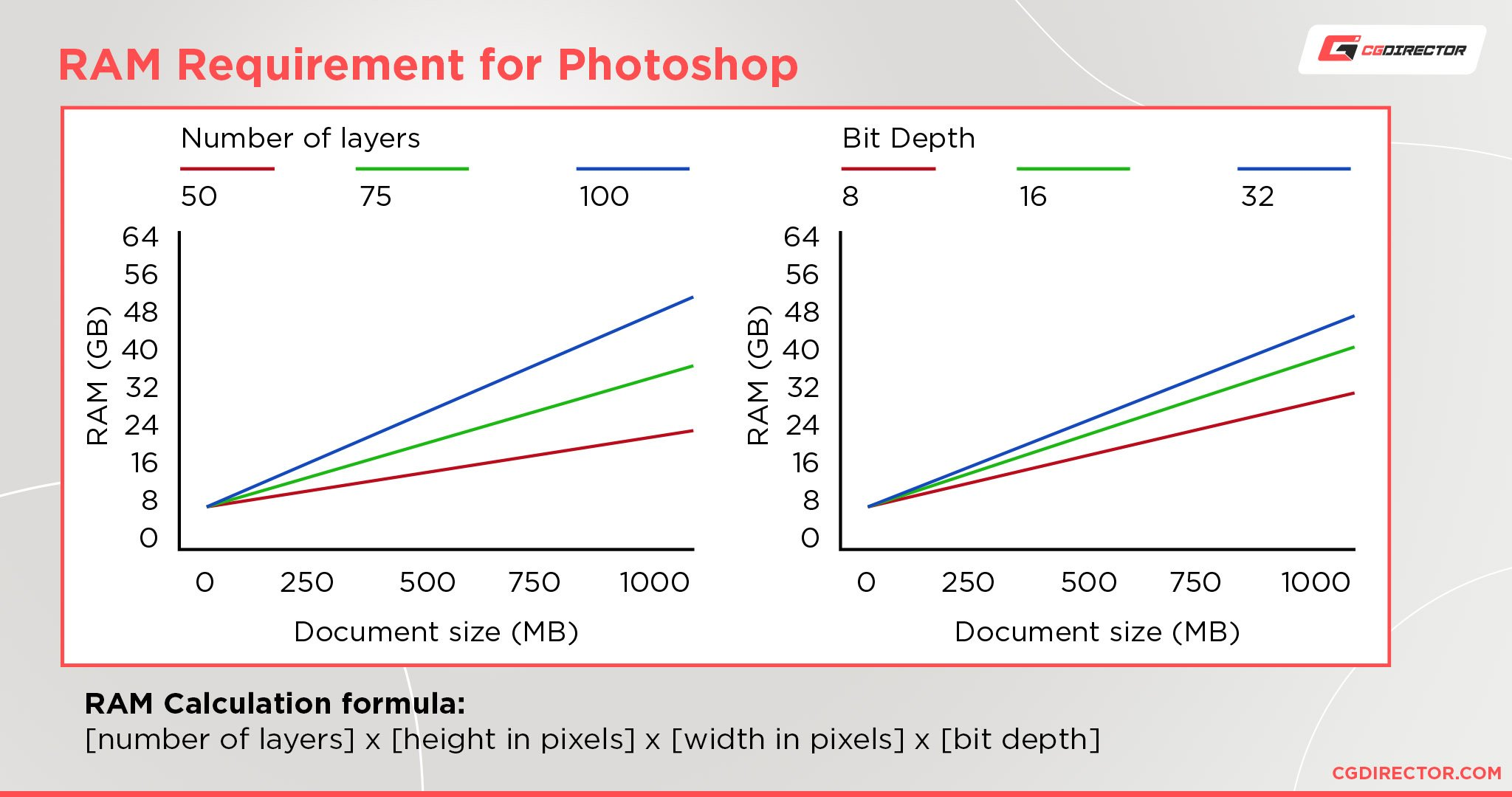 How much RAM do you need for Adobe Photoshop
