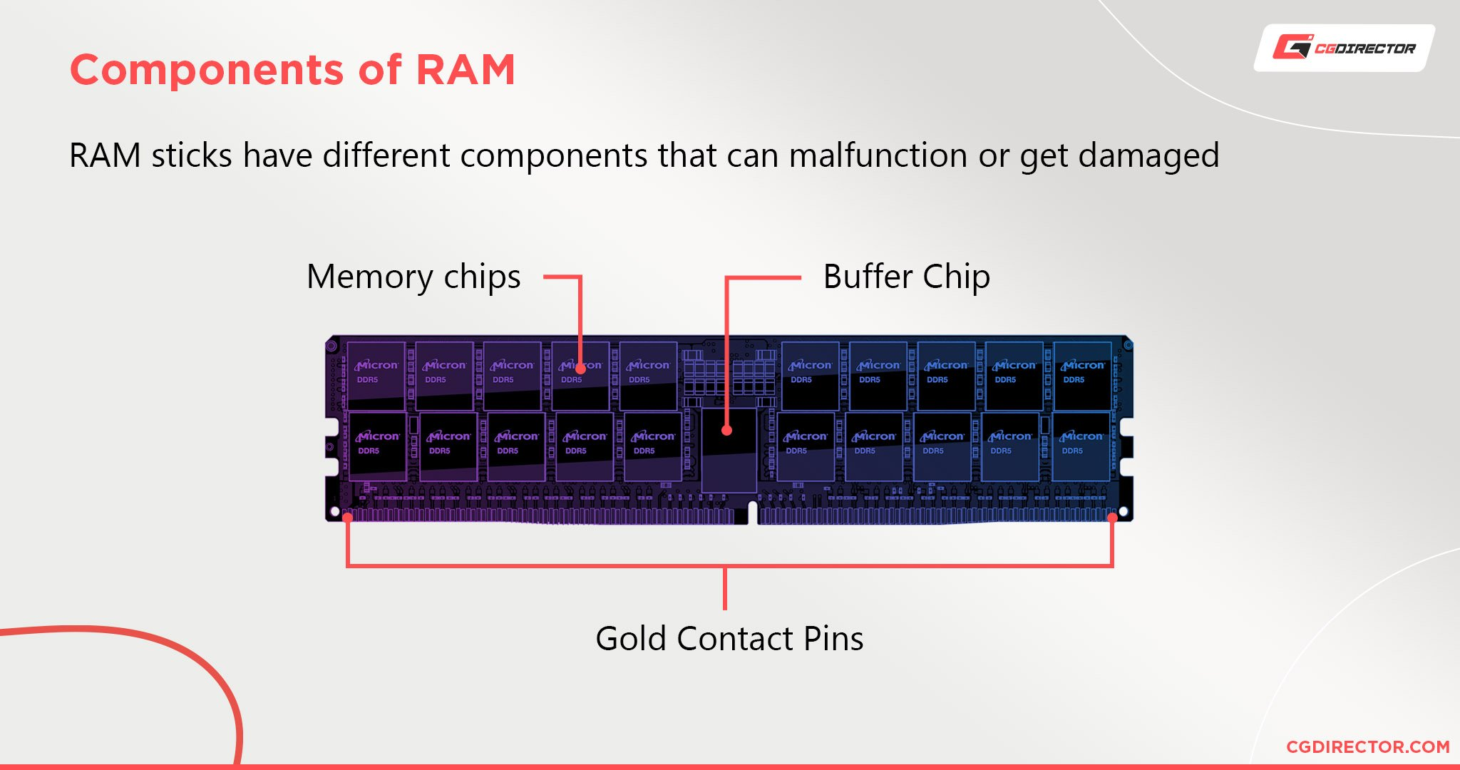 Components of RAM - an overview