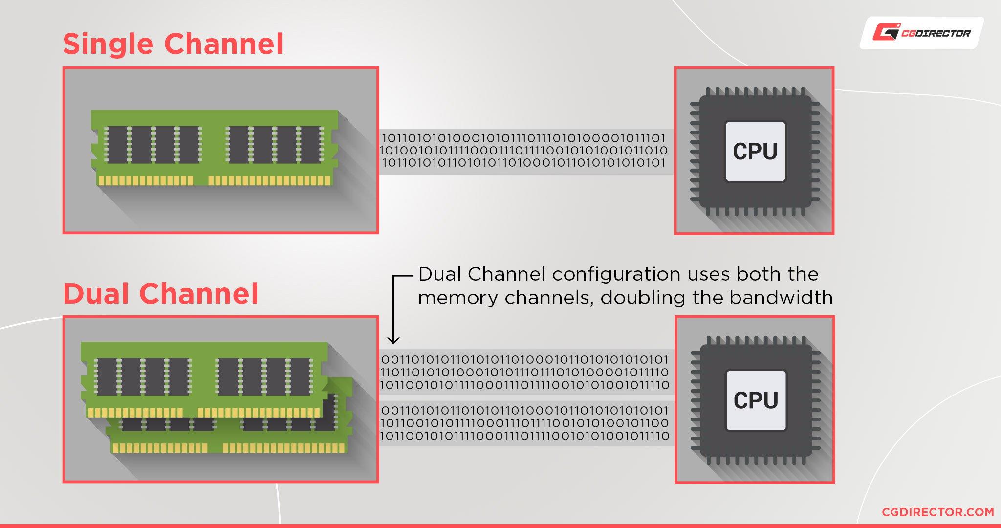Dual Channel vs Single Channel
