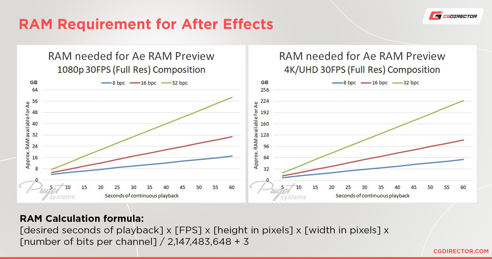 How Much RAM Do You Need for Motion Design