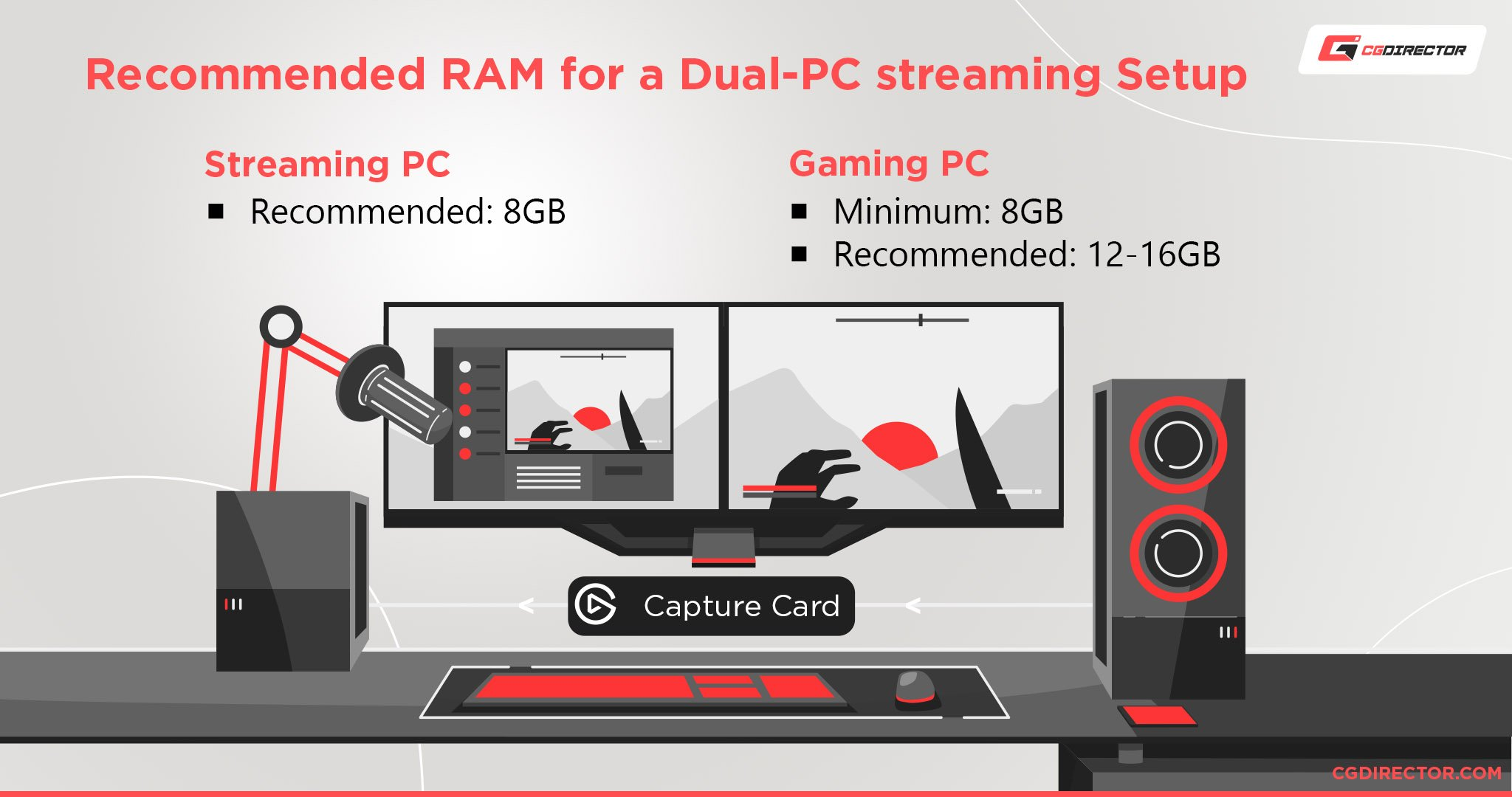 How Much RAM Do You Need for Streaming