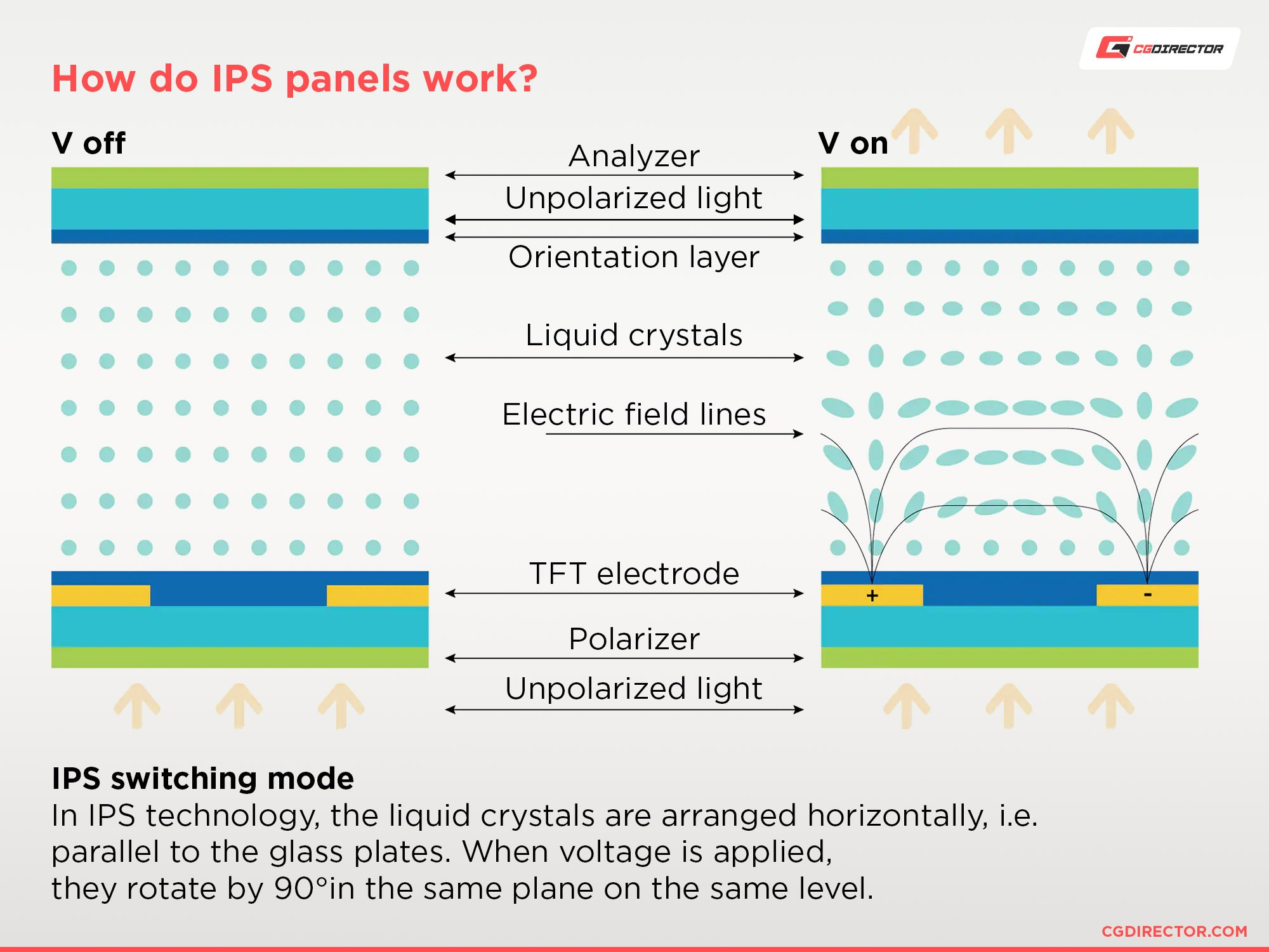 How do IPS panels work