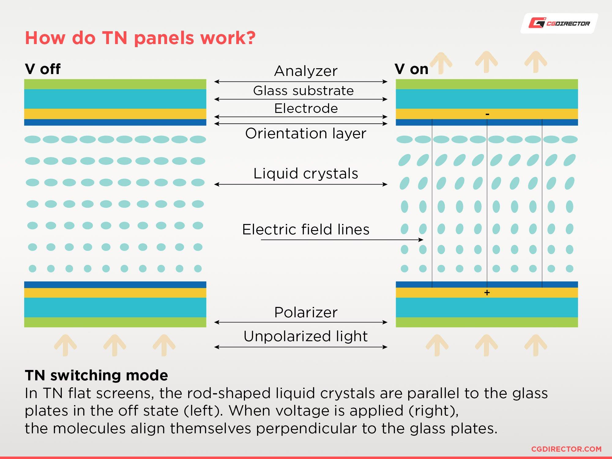 How do TN Panels work