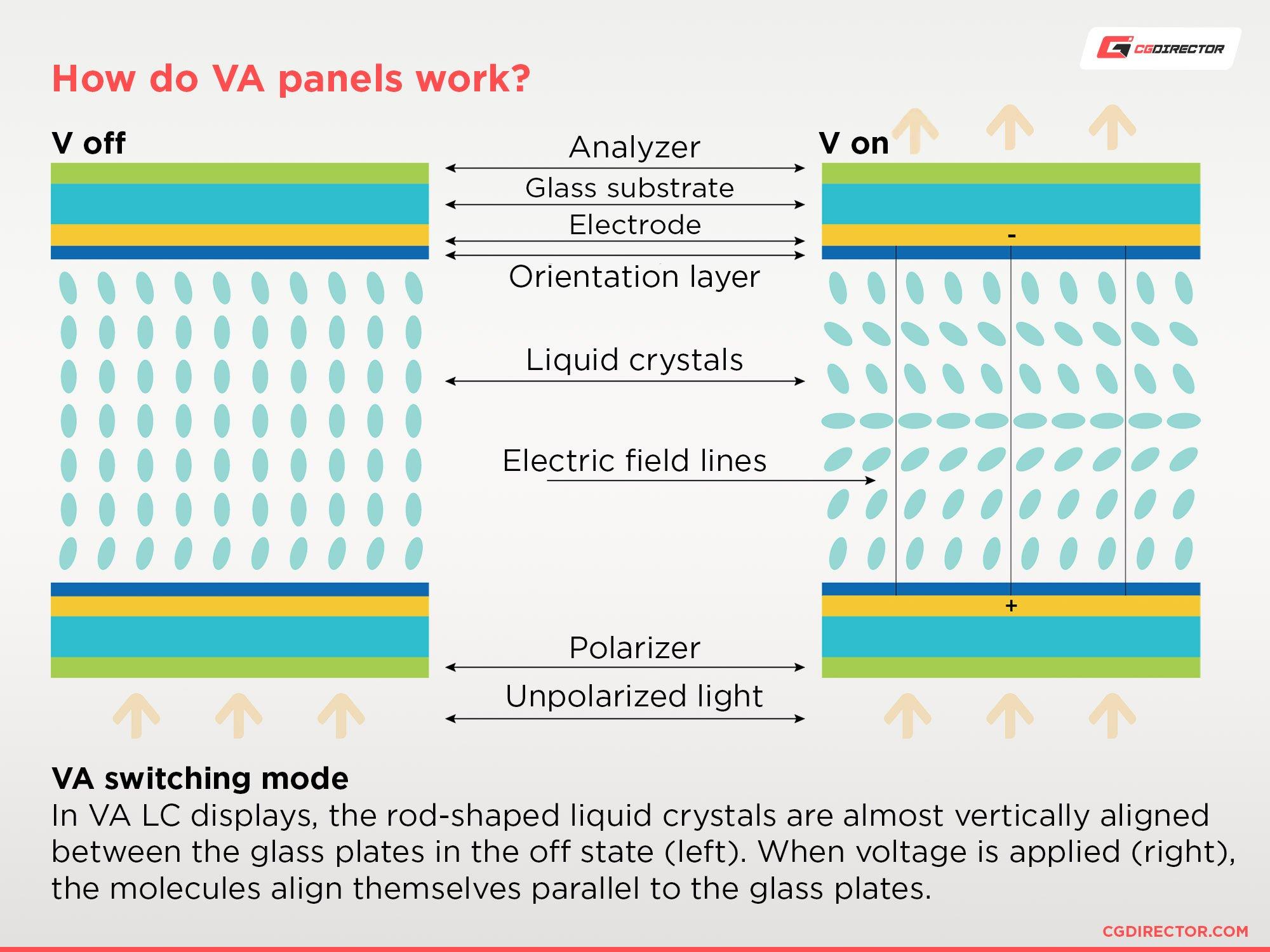 How do VA panels work