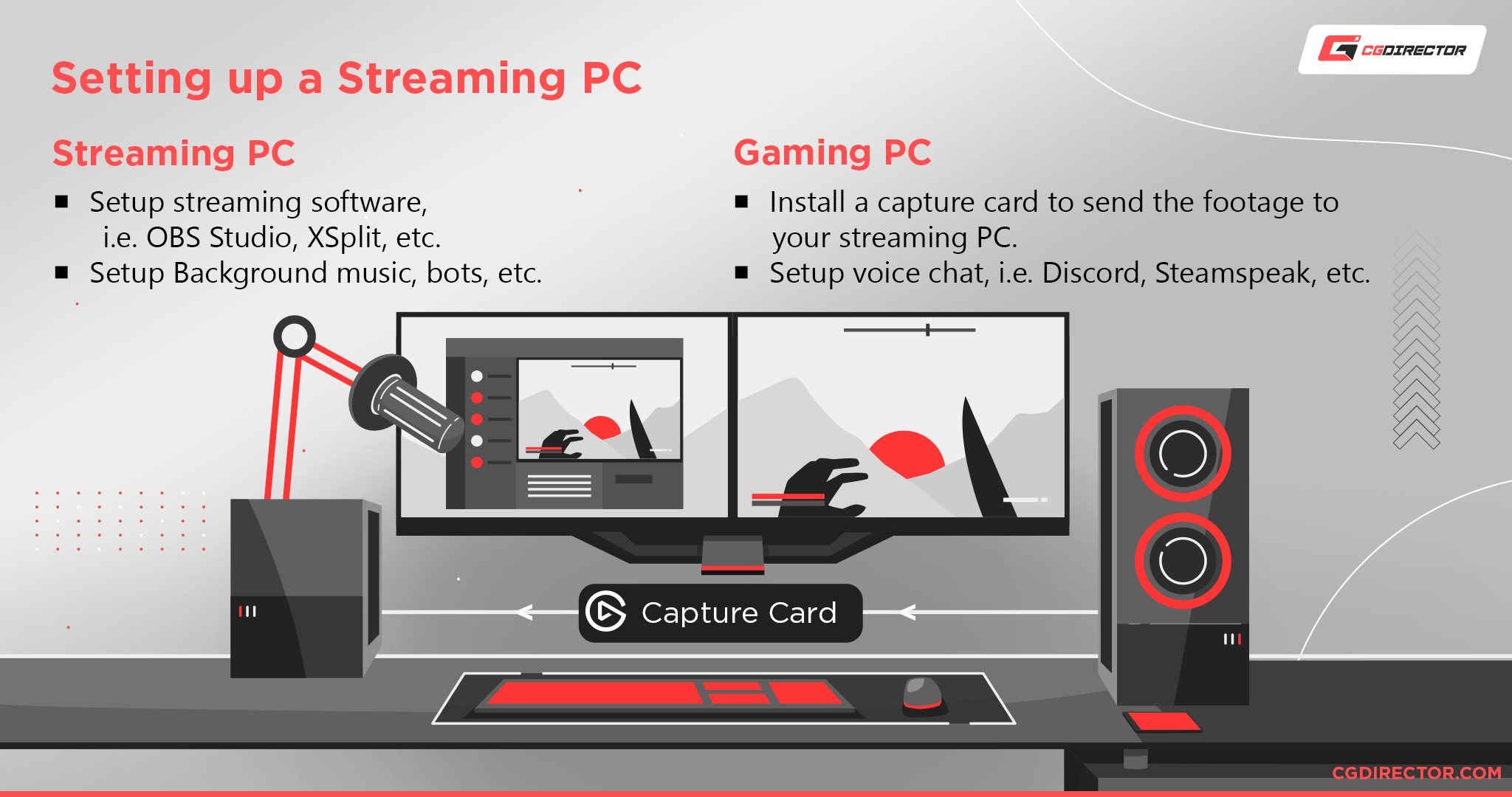 How to setup a secondary streaming PC