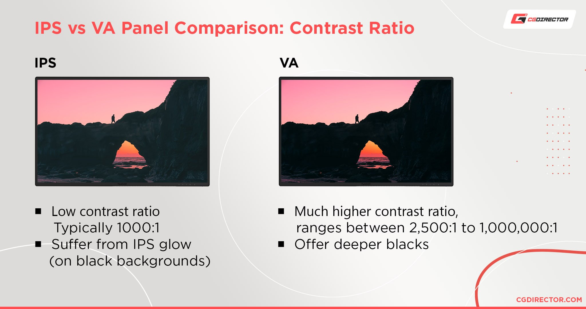 IPS vs VA Panel Comparison Contrast Ratio