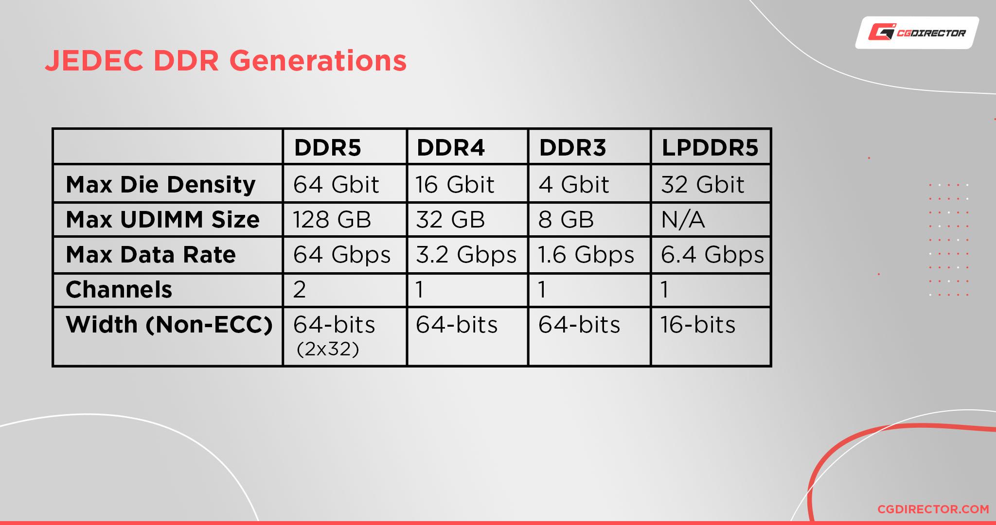 JEDEC DDR Generations