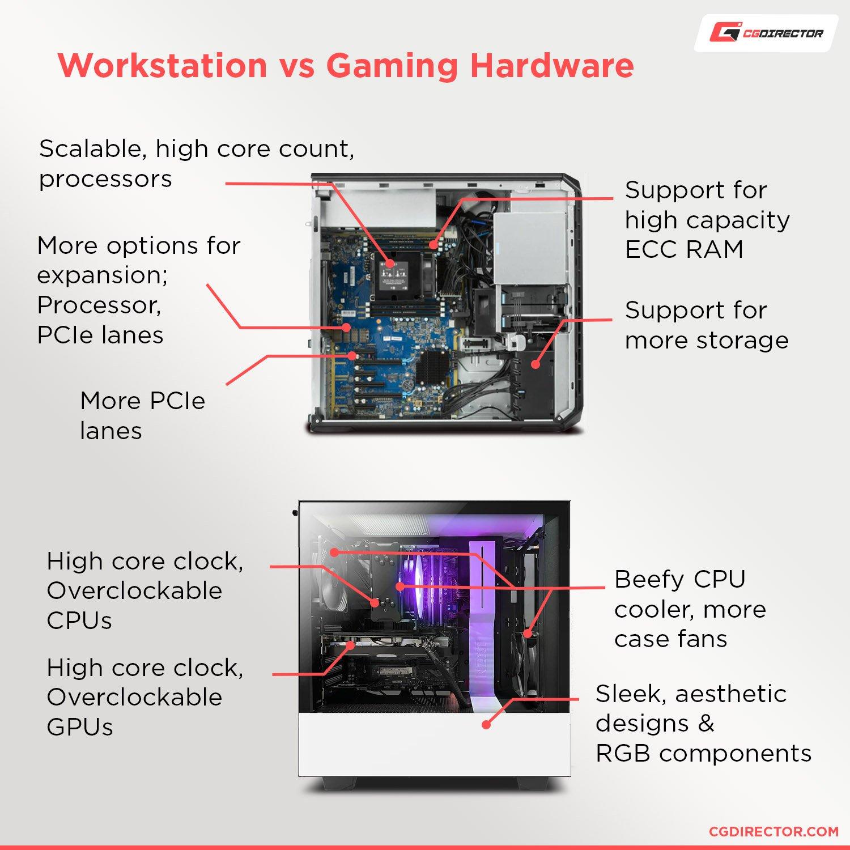 Workstation Hardware vs Consumer Hardware