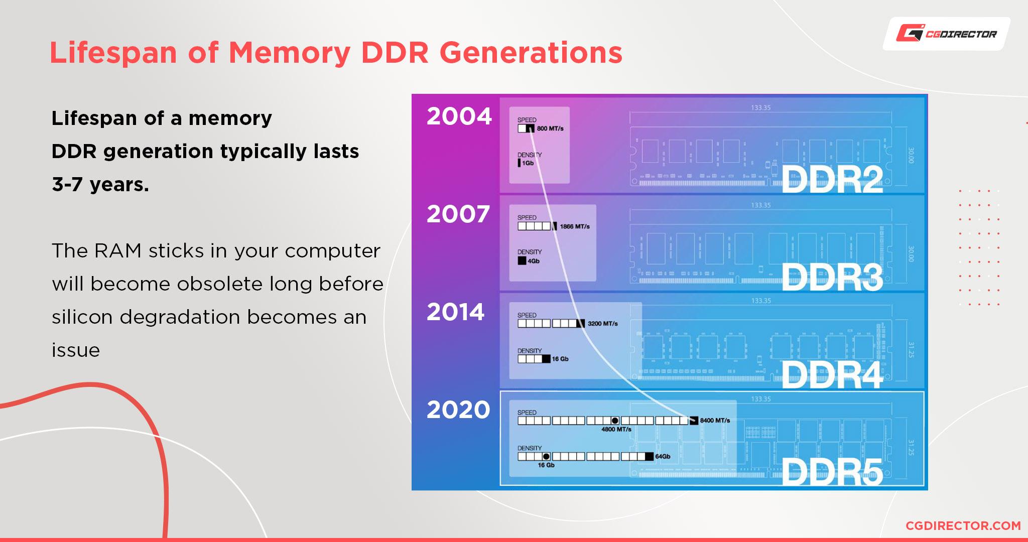 Lifespan of DDR Generations