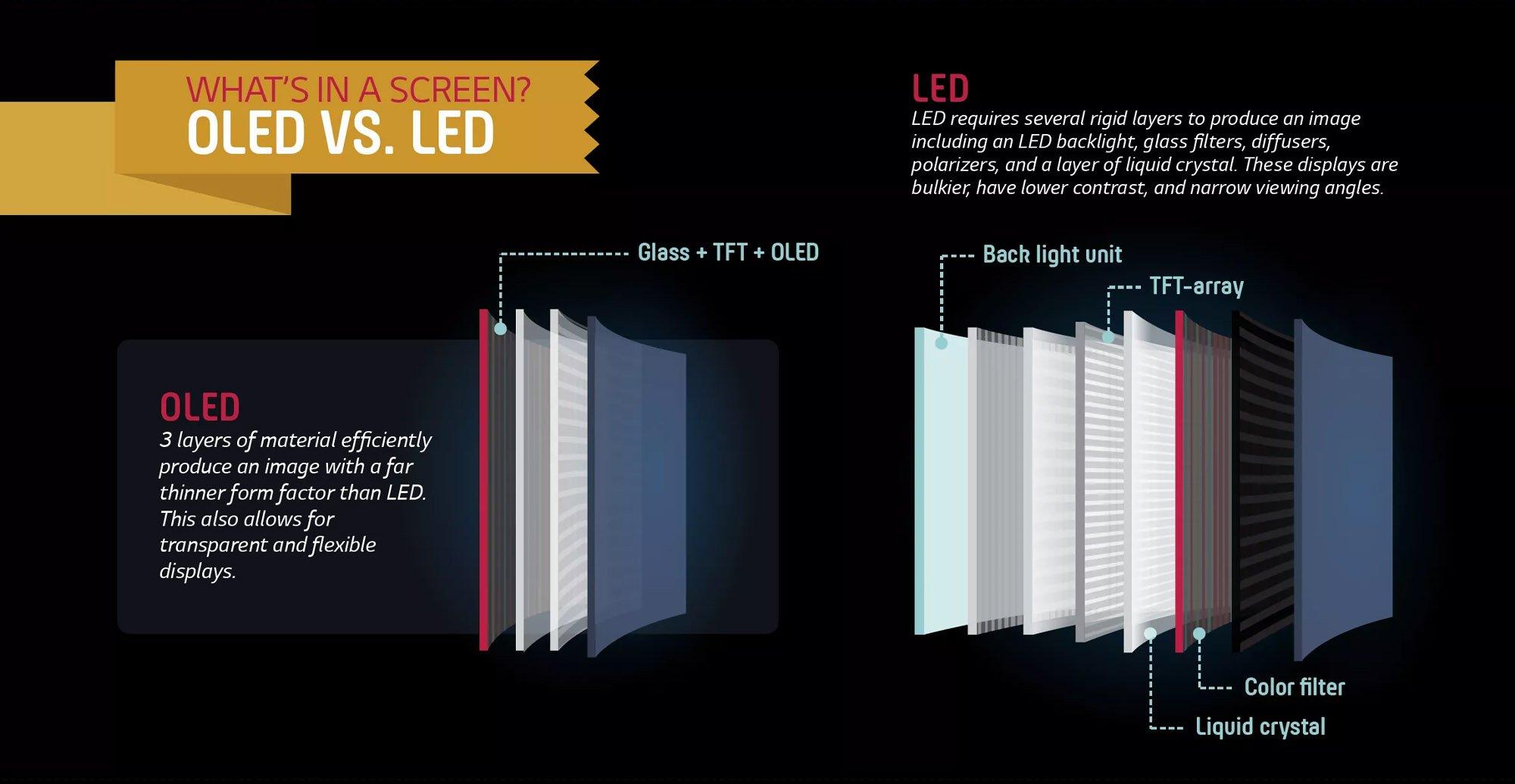 OLED vs LED displays
