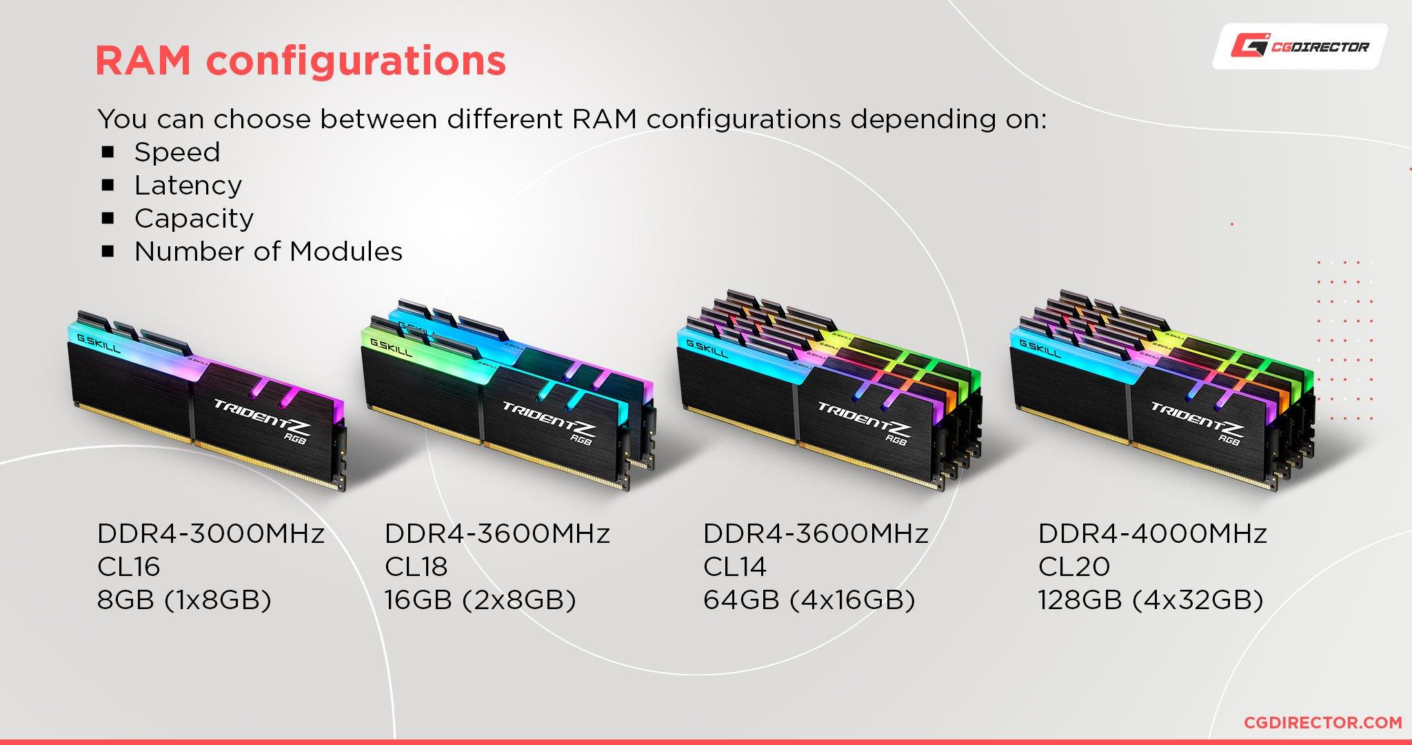 RAM Configurations