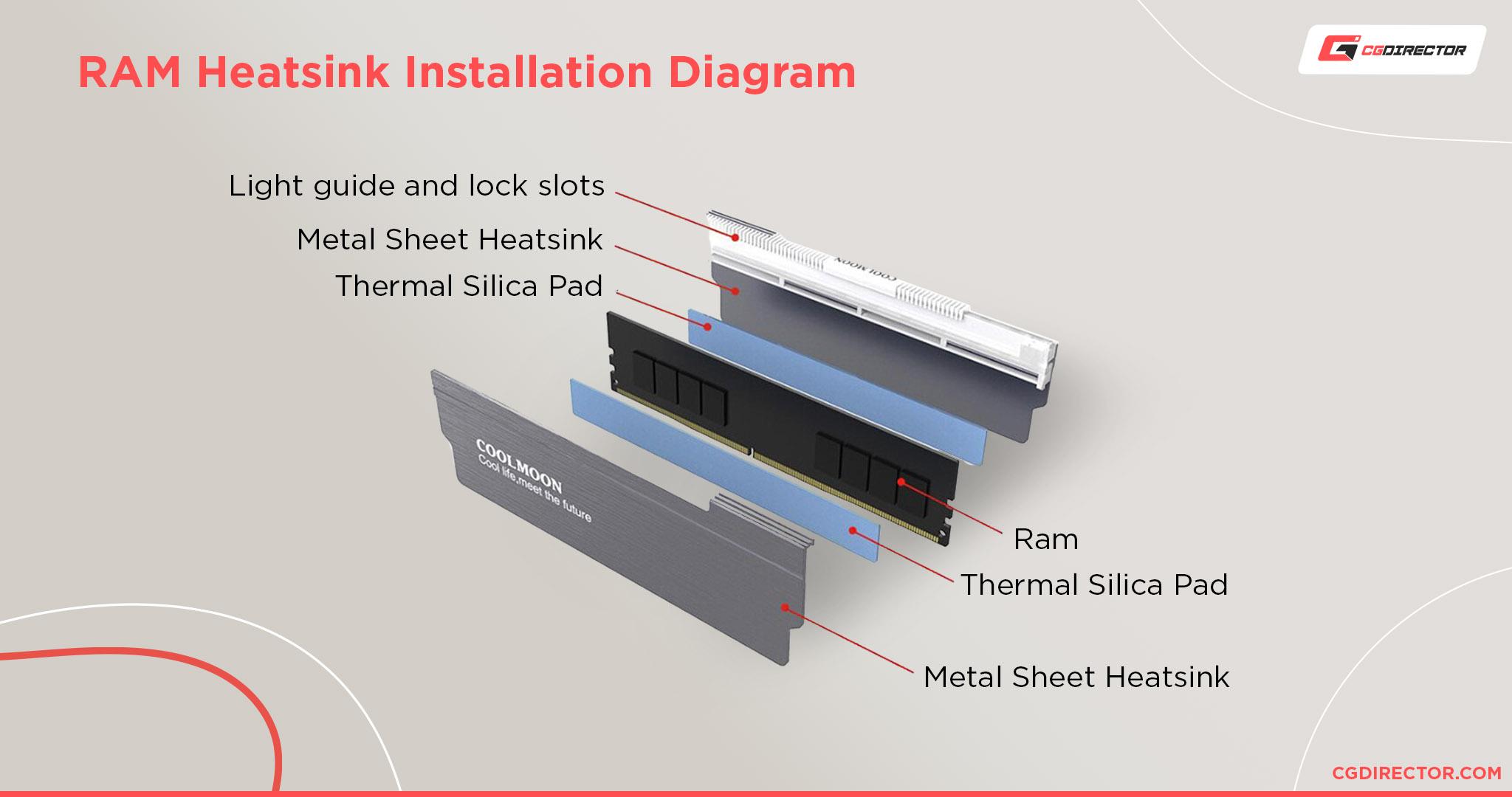 RAM Heatsink Installation Diagram
