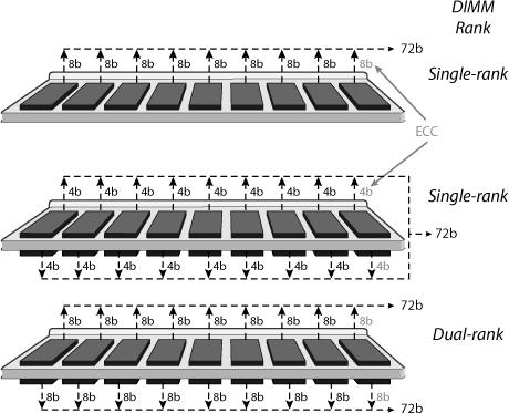 Single-rank vs dual-rank DIMMS