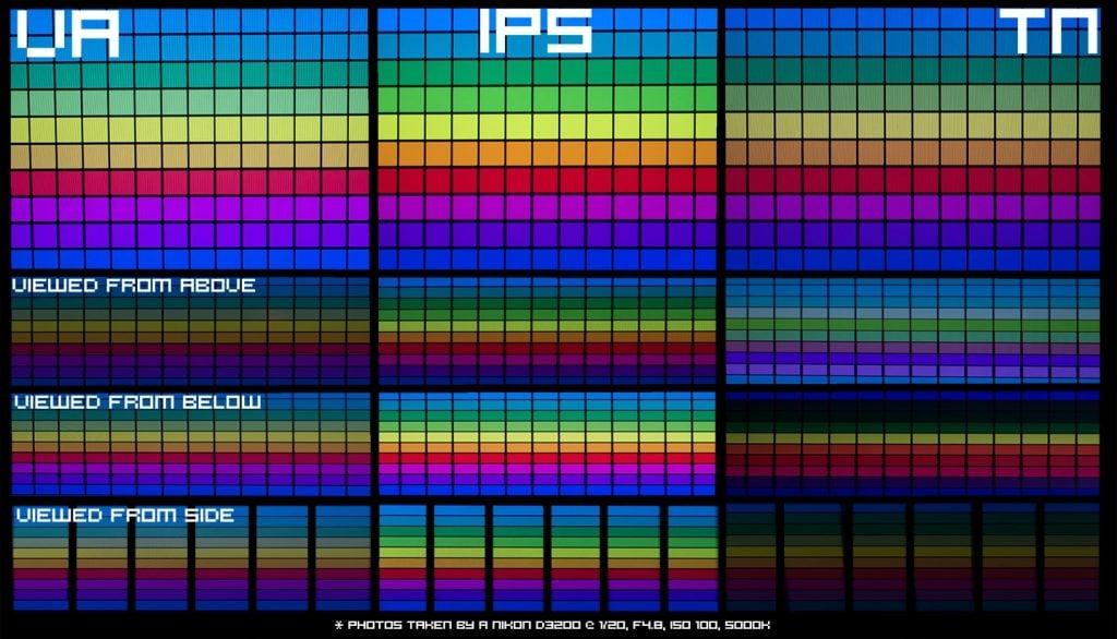 VA vs IPS vs TN color reproduction