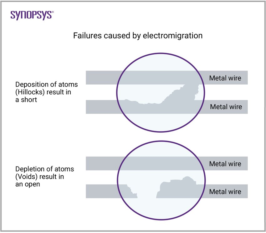 failures caused by electromigration