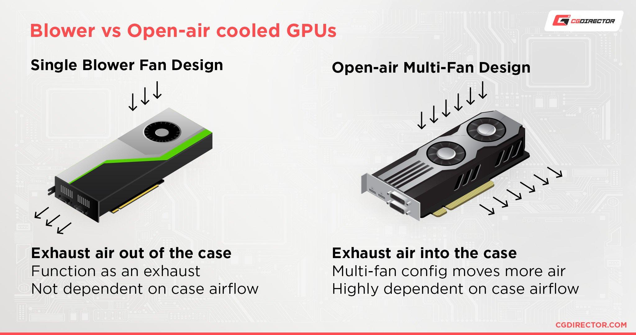 Blower style vs open-air GPU