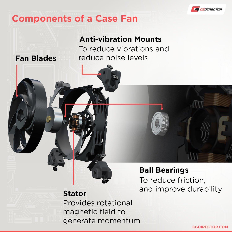 Components of a Case Fan